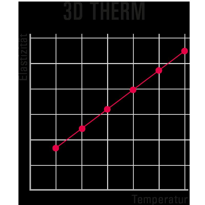 3D THERM Material-Kurve