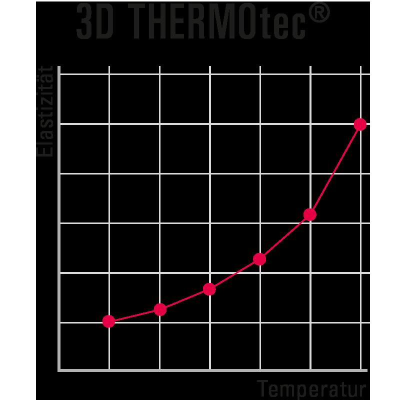 3D THERMOtec® Material-Kurve