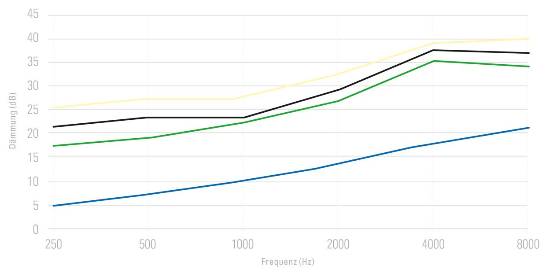 HAWEI Filter-Diagramm