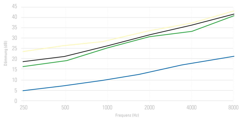 HAWEIxs Filter-Diagramm